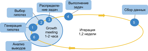 Этапы спринта Agile