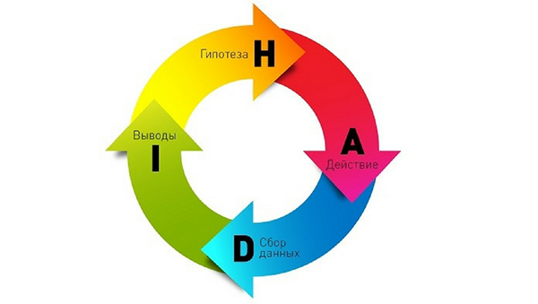 HADI цикл
